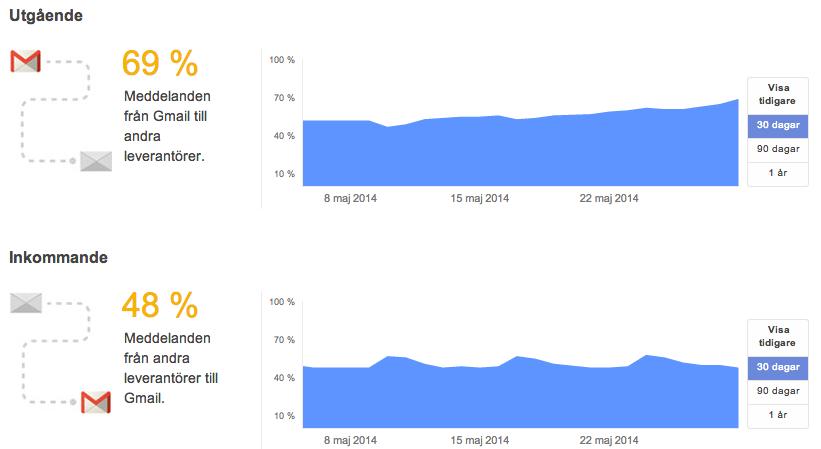 Google STARTTLS Statistik