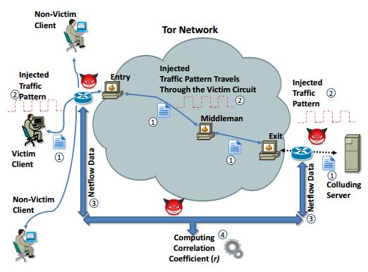 Tor trafikanalys