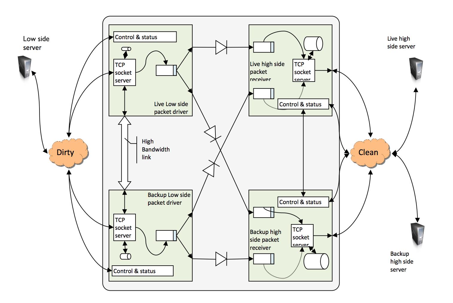 Blockdiagram Arow Datadiod