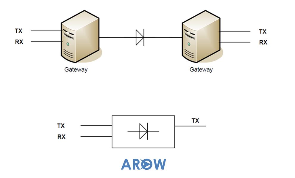 Arow data dioide
