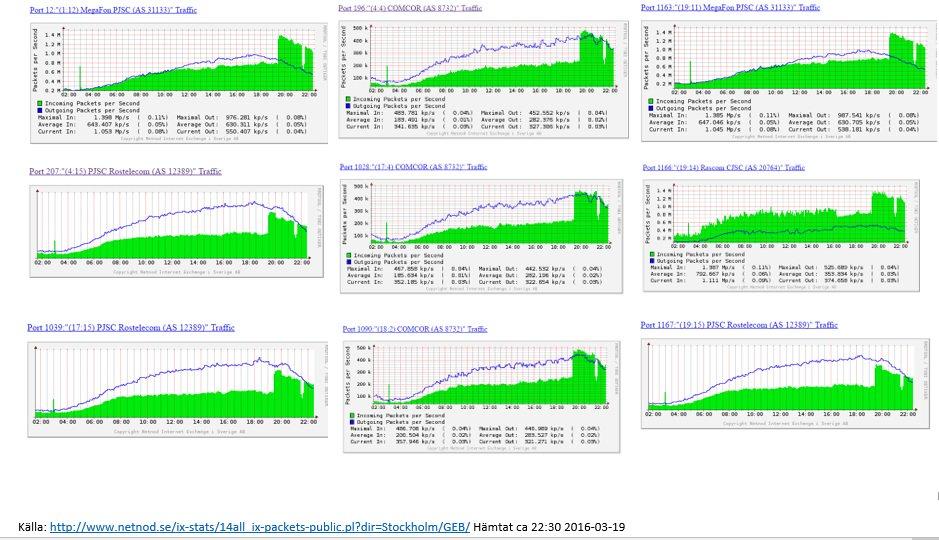 Netnod DDoS