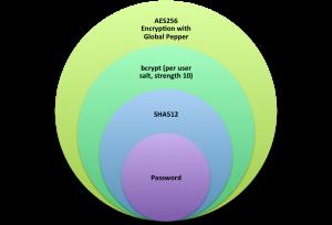 Dropbox lösenord