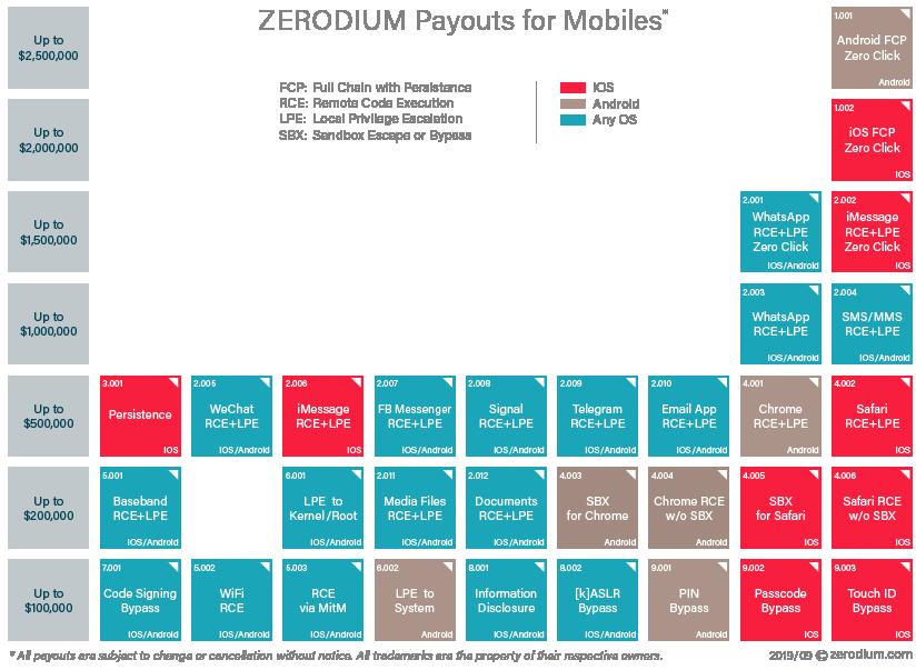 Zerodium zero-day priser