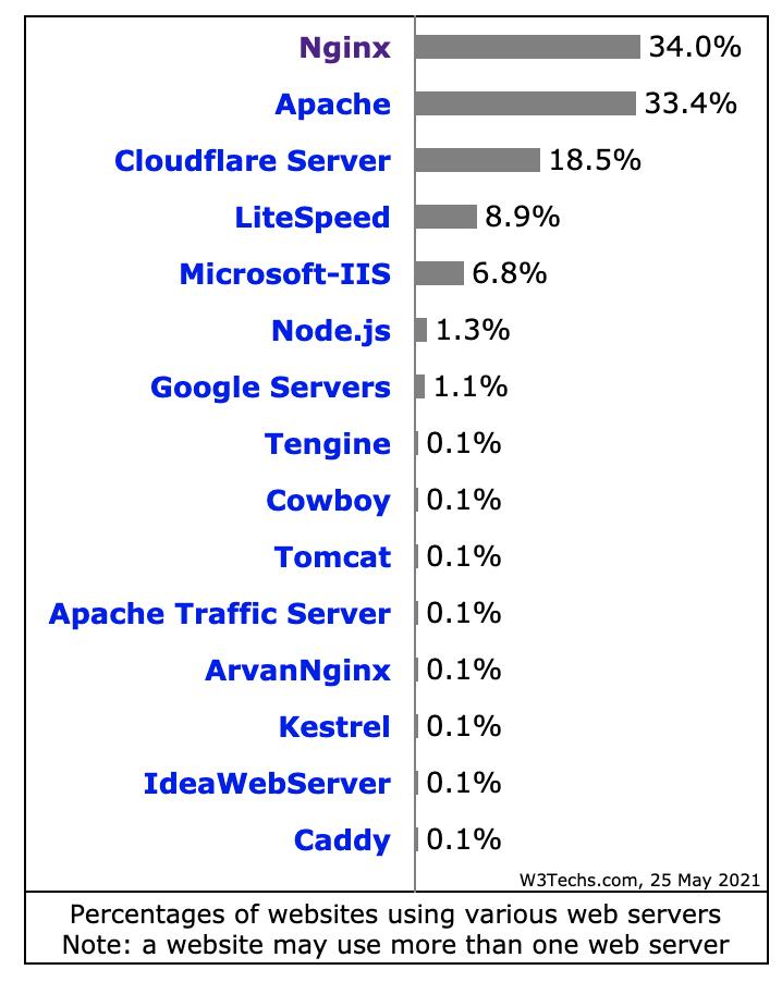 Usage statistics of web servers